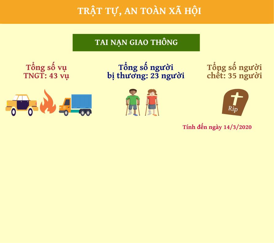 Info Tình hình kinh tế xã hội tỉnh Hưng Yên quý 1 năm 2020