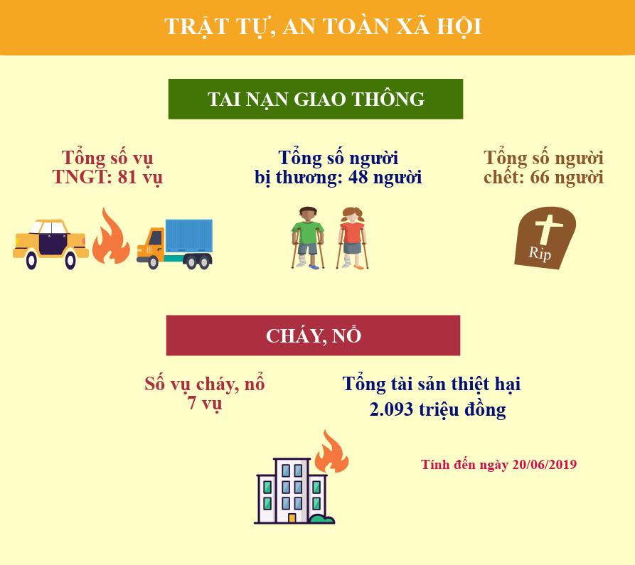 Info tình hình kinh tế - xã hội tỉnh Hưng Yên 6 tháng năm 2019