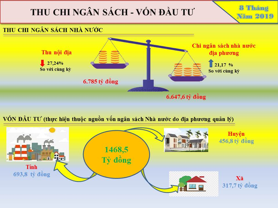 Info Tình hình kinh tế xã hội tỉnh Hưng Yên tháng 8 và 8 tháng năm 2019