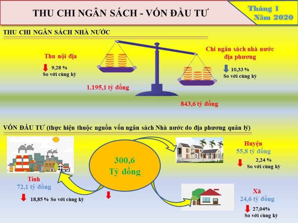 Info Tình hình kinh tế xã hội tỉnh Hưng Yên tháng 01 năm 2020