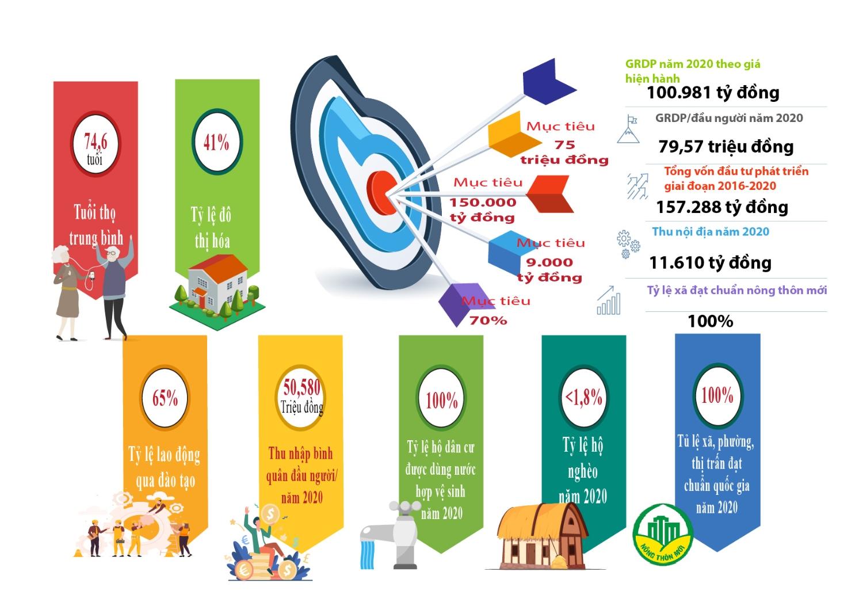 Info Kết quả thực hiện mục tiêu chủ yếu Nghị quyết Đại hội Đảng bộ tỉnh Hưng Yên lần thứ XVIII và mục tiêu năm 2021-2025